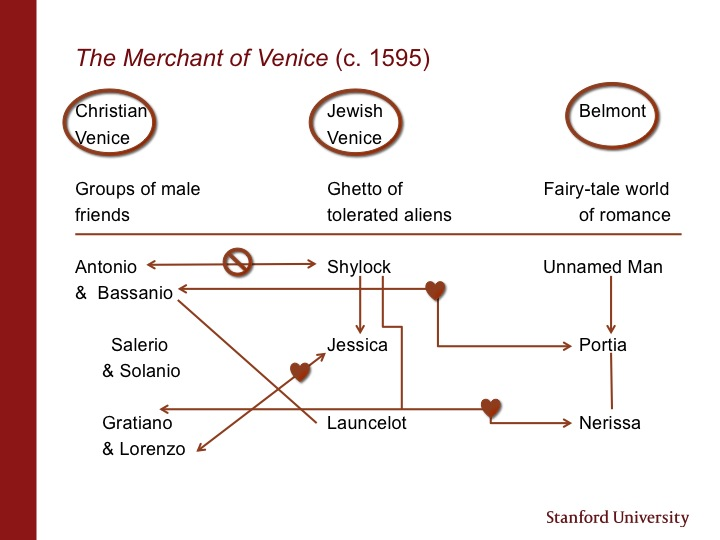 merchant of venice plot structure Merchant of venice - plot structure essays: over 180,000 merchant of venice - plot structure essays, merchant of venice - plot structure term papers, merchant of venice - plot structure research paper, book reports 184 990 essays, term and research papers available for unlimited access.